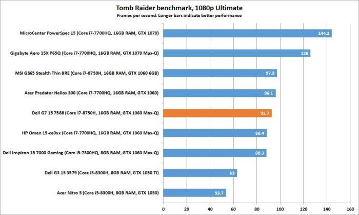 dell g7 15 7588 tomb raider