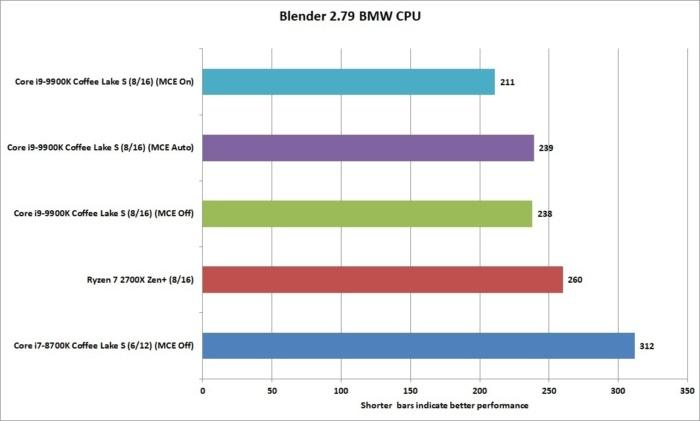 9900k blender.2.79b bmw