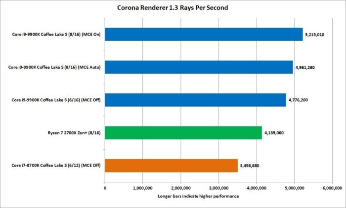 9900k corona