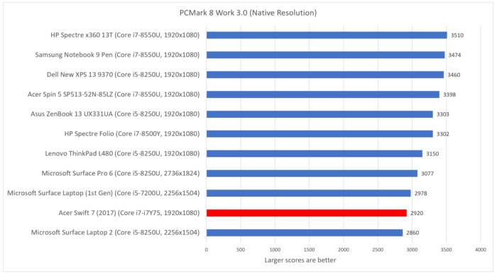 Acer Swift 7 2018  pcmark work folio