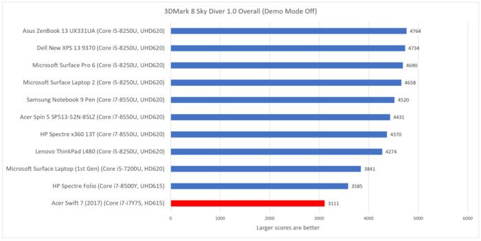 Acer Swift 7 2018 sky diver folio
